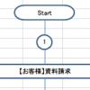 【業務フローチャートの書き方の例】Excelフローチャート作成支援ツールで作成-資料請求対応業務