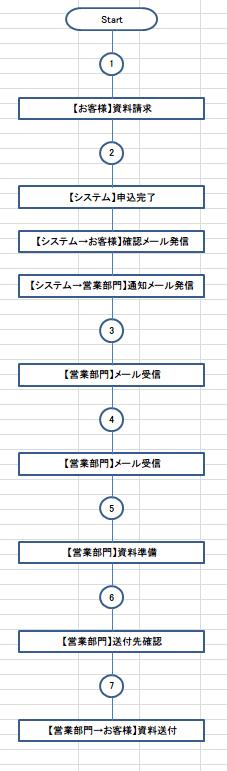【業務フローチャートサンプル】Excelフローチャート作成支援ツールで作成した例-資料請求対応業務