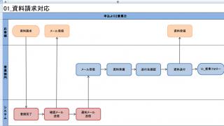 【業務フローチャートの書き方の例】Microsoft Excelで作成-資料請求対応業務
