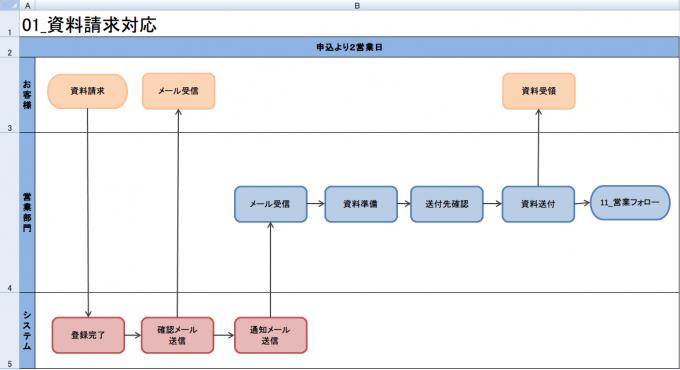 【業務フローチャートサンプル】Excelで作成した例-資料請求対応業務