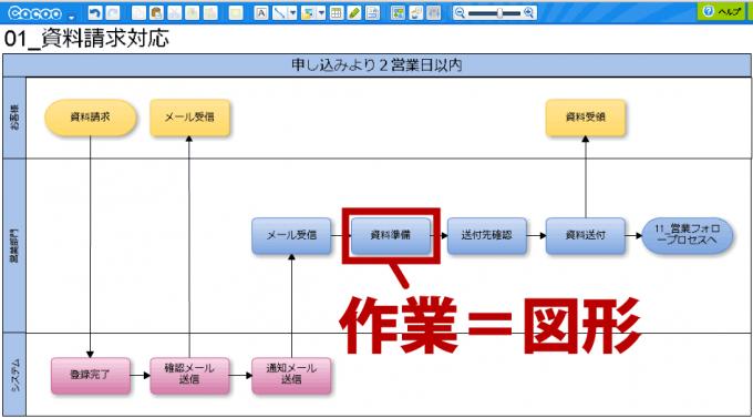 業務フローチャートの書き方-03-作業を図形として配置