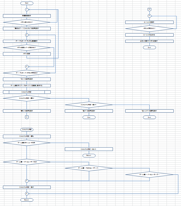 Excelフローチャート作成支援ツール-業務フローチャートサンプル