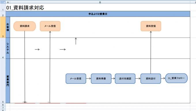 Excelで編集した際に壊れる業務フローチャート②