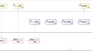 【業務フローチャートの書き方の例】Bonita BPMで作成-資料請求対応業務