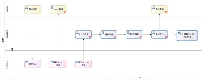 【業務フローチャートサンプル】BonitaBPMで作成した例-資料請求対応業務
