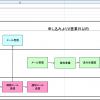 【業務フローチャートの書き方の例】Activity Diagram Drawing Toolで作成-資料請求対応業務