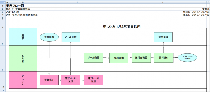 【業務フローチャートサンプル】Activity Diagram Drawing Toolで作成した例-資料請求対応業務