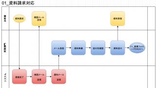 【業務フローチャートの書き方の例】draw.ioで作成-資料請求対応業務