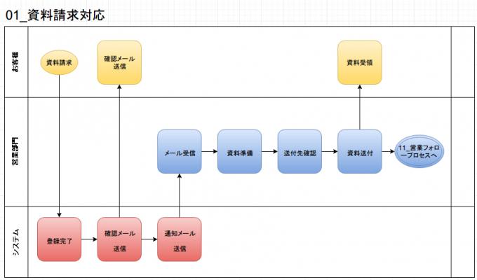 【業務フローチャートサンプル】draw.ioで作成した例-資料請求対応業務