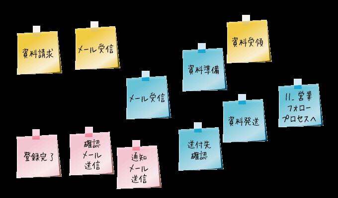 業務フローチャートの書き方-05a-業務洗い出しのポイント