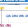 【業務フローチャートの書き方の例】CaCoo(カクー)で作成-資料請求対応業務