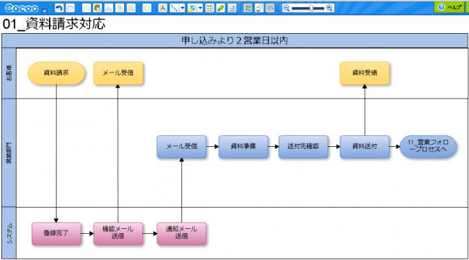【業務フローチャートサンプル】CaCooで作成した例-資料請求対応業務
