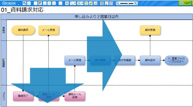 業務フローチャートの書き方-01-業務フローチャートの方向