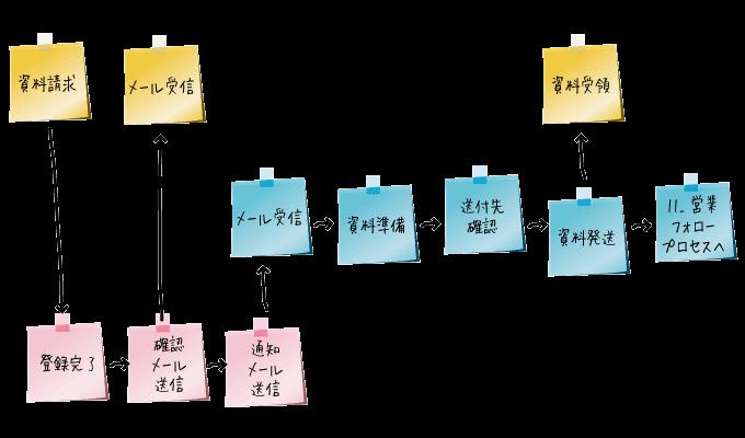 業務フローチャートの書き方-05b業務洗い出しのポイント2