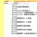 Excelフローチャート作成支援ツール-ルールに基いてプロセス作成